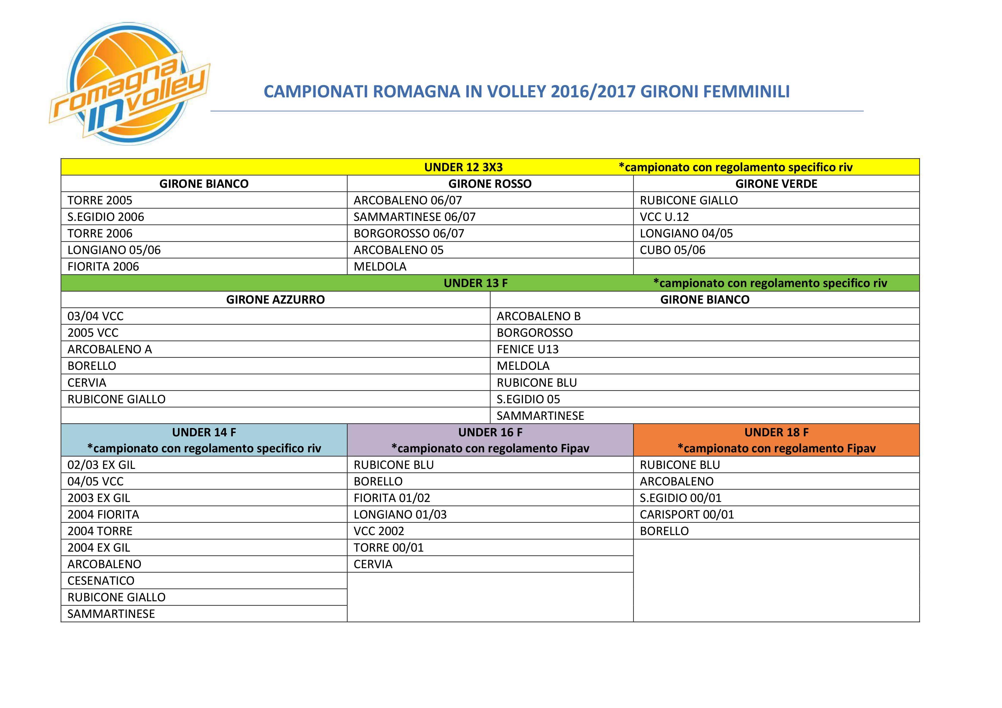 tabellone-gironi-riv